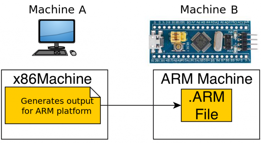 cross compile for ARM target architecture